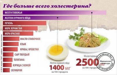 Снижение холестерина рецепт лимон чеснок мед